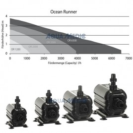 Aqua Medic Ocean Runner 6500